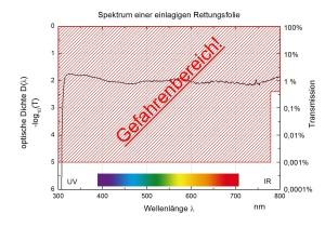 Strahlungsmessung an Rettungsfolie